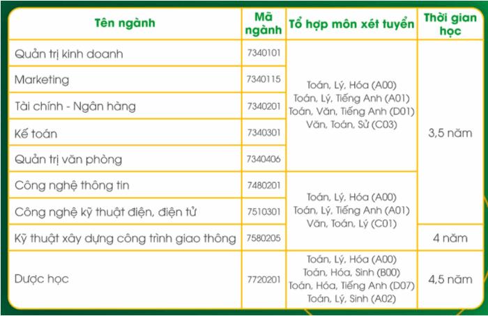 Phuong an tuyen sinh DH Kinh te - Ky thuat Binh Duong 2021