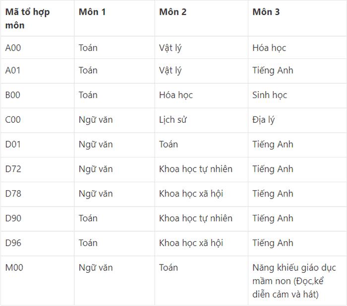 Thong tin tuyen sinh Dai hoc Pham Van Dong 2021