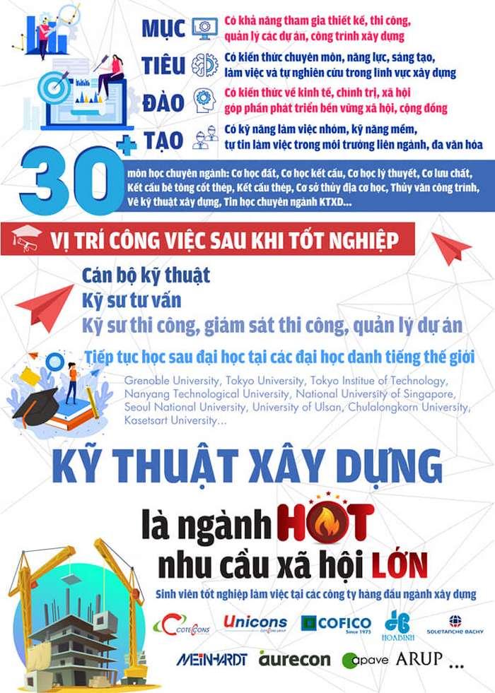 Phuong thuc xet tuyen Phan hieu DHQG TP.HCM tai Ben Tre 2021