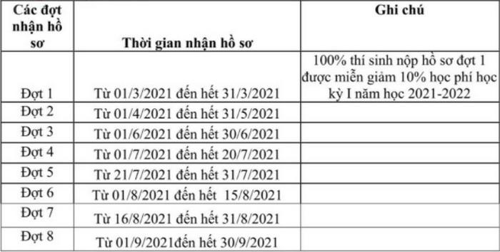 Phuong thuc tuyen sinh Dai hoc Cong nghiep det may Ha Noi 2021