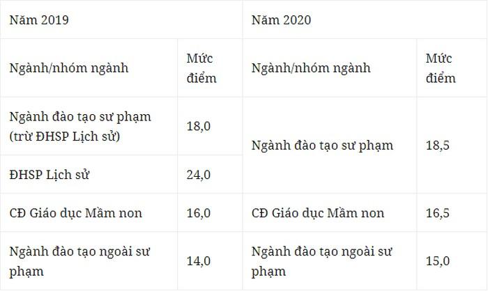 Dai hoc Hong Duc tuyen sinh nam 2021