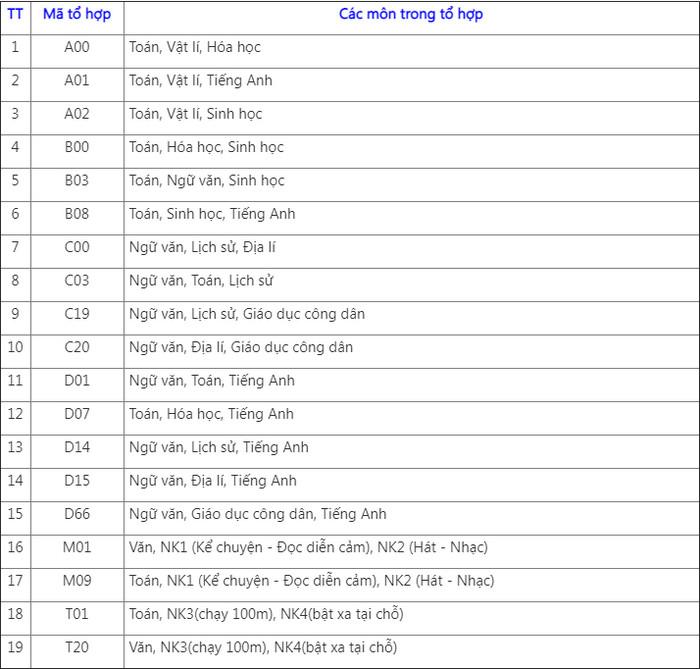 Dai hoc Tay Nguyen cong bo phuong an tuyen sinh 2021