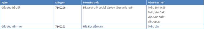 Thong tin tuyen sinh Dai hoc Quy Nhon 2021