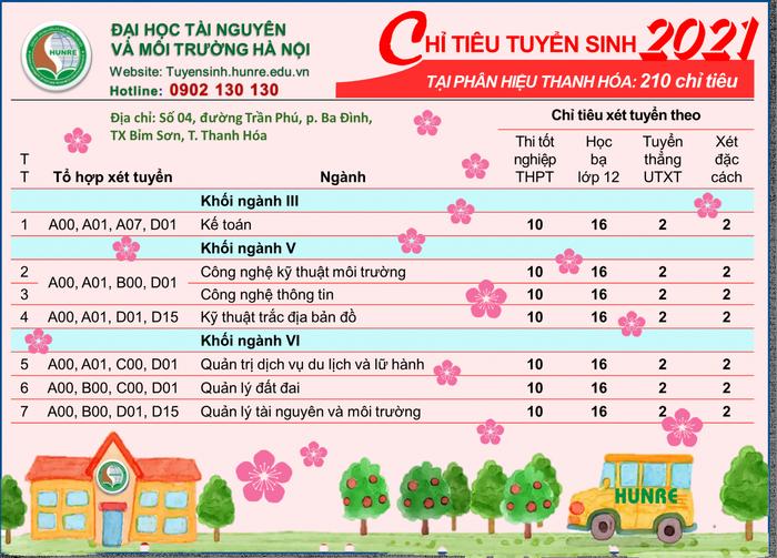DH Tai nguyen va Moi truong Ha Noi cong bo phuong an tuyen sinh 2021