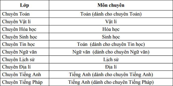 Thong tin tuyen sinh vao lop 10 Phu Tho nam 2021