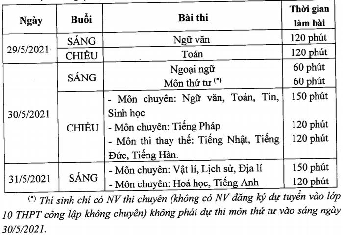 Phuong thuc tuyen sinh vao lop 10 Chuyen o Ha Noi 2021