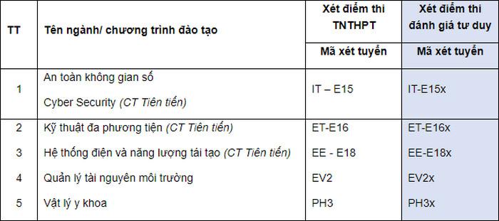 Thong tin tuyen sinh Dai hoc Bach Khoa Ha Noi 2021