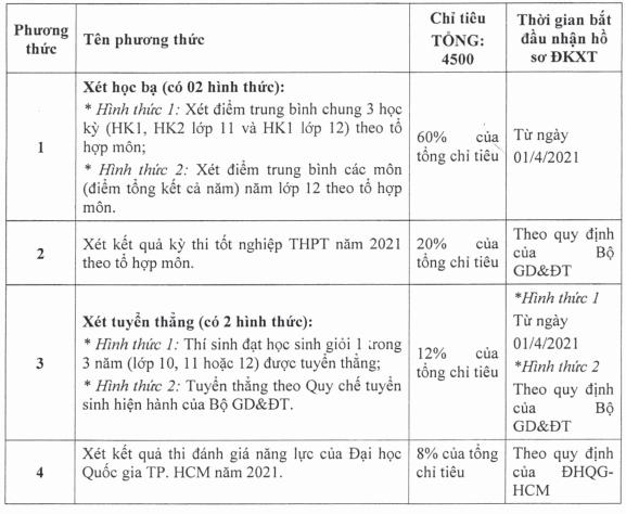 Dai hoc Thu Dau Mot tuyen sinh nam 2021