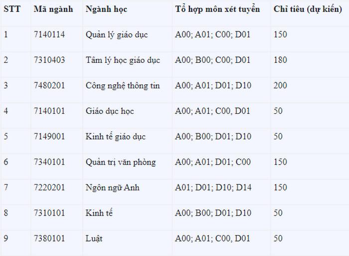 Phuong an tuyen sinh Hoc vien Quan ly Giao duc 2021