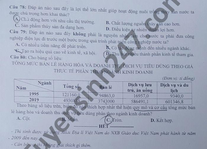 De thi thu tot nghiep THPT 2021 lan 1 mon Dia THPT chuyen Phan Ngoc Hien