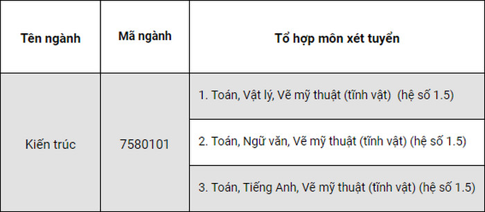 Dai hoc Khoa hoc - DH Hue cong bo phuong thuc tuyen sinh 2021
