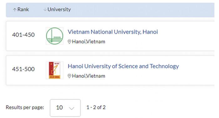 DH Quoc gia Ha Noi co 5 nganh hoc duoc xep hang the gioi