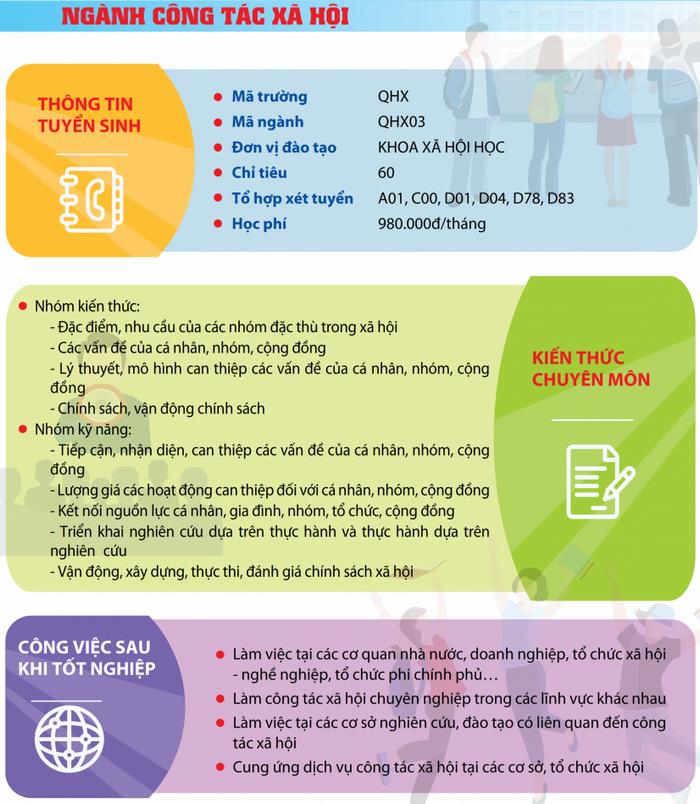 Cac nganh tuyen sinh Dai hoc Khoa hoc Xa hoi va Nhan van - DHQG Ha Noi 2021