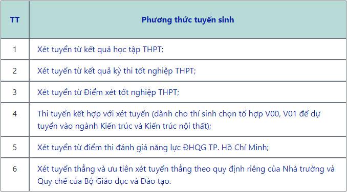Phan hieu DH Xay dung Mien Trung tai Da Nang tuyen sinh 2021