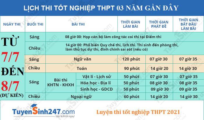 Lich thi tot nghiep THPT 2021 - Du kien