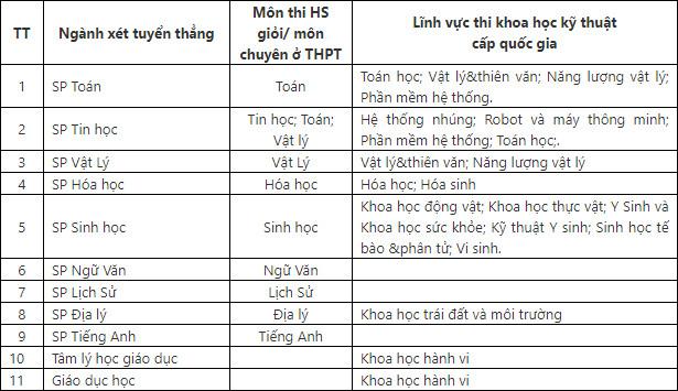 Phuong an tuyen sinh Dai hoc Su pham - DH Thai Nguyen 2021