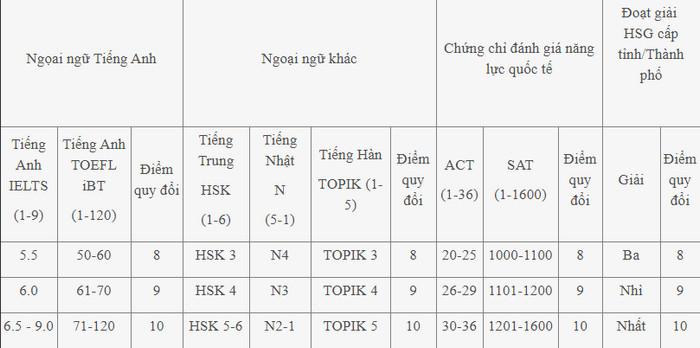 Thong tin tuyen sinh Dai hoc Cong nghiep Ha Noi 2021 - Chi tiet