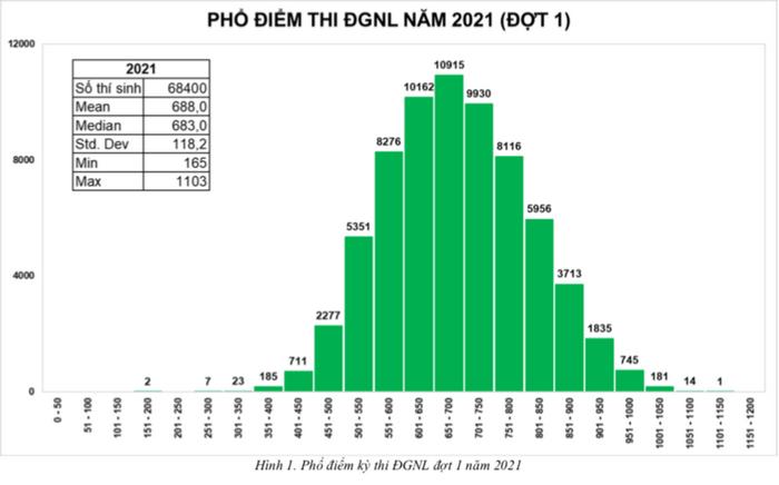 Pho diem thi DGNL dot 1 Dai hoc Quoc gia TP.HCM nam 2021