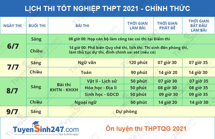 TPHCM chot thi tot nghiep THPT 2021 dot 1