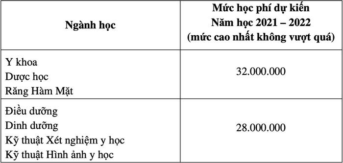 Hoc phi cac truong Y, Duoc nam 2021-2022: Cao nhat gan 300 trieu dong/nam