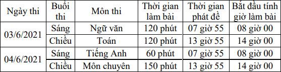 Lich thi vao lop 10 tinh Khanh Hoa nam 2021