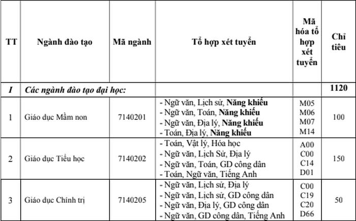 Dai hoc Quang Binh cong bo phuong an tuyen sinh 2021