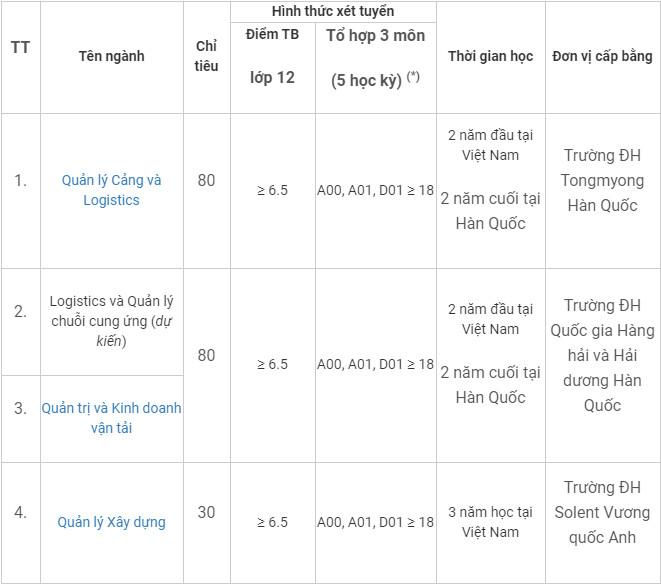 DH Giao thong van tai TP.HCM cong bo phuong an tuyen sinh 2021