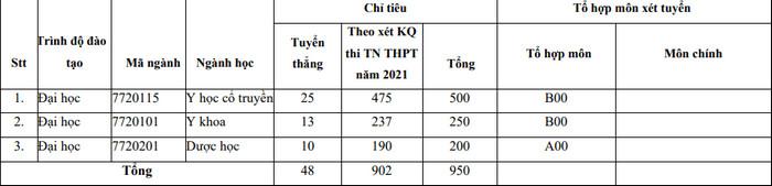 Phuong an tuyen sinh HV Y Duoc hoc co truyen Viet Nam 2021