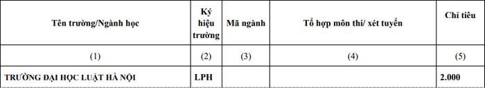 Dai hoc Luat Ha Noi cong bo de an tuyen sinh 2021 - Chinh thuc