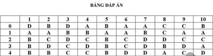 De thi thu tot nghiep THPT 2021 mon Toan lan 2 - THPT Chuyen Long An (Co dap an)