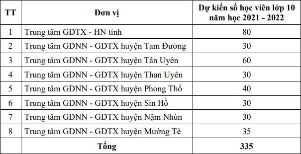Chi tieu vao lop 10 tinh Lai Chau nam 2021 - 2022