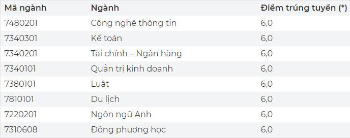 Diem chuan hoc ba DH Thai Binh Duong 2021 dot 1