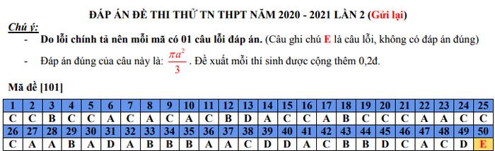 De thi thu tot nghiep THPT 2021 lan 2 mon Toan - THPT Uong Bi (Co dap an)