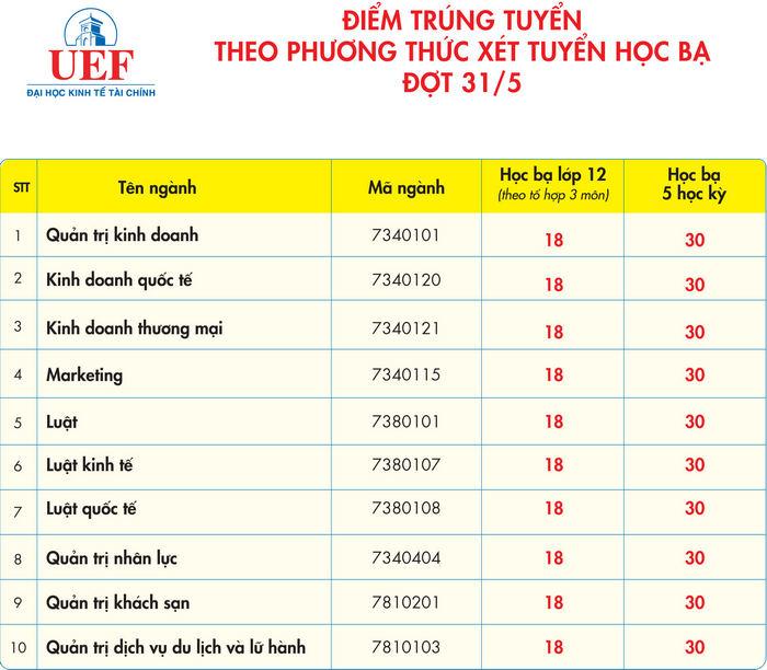 DH Kinh te Tai chinh TPHCM cong bo diem chuan hoc ba dot 31/5/2021