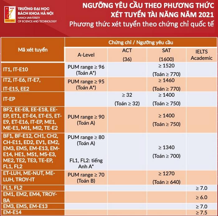 DH Bach khoa Ha Noi cong bo diem chuan phuong thuc xet tuyen tai nang 2021
