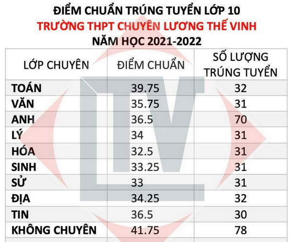 Diem chuan vao lop 10 chuyen Luong The Vinh - Dong Nai 2021