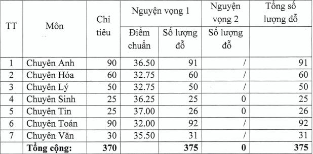Them tinh cong bo diem chuan vao lop 10 Chuyen nam 2021