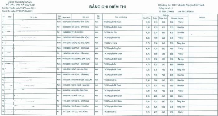 Diem thi vao lop 10 chuyen Dak Nong nam 2021