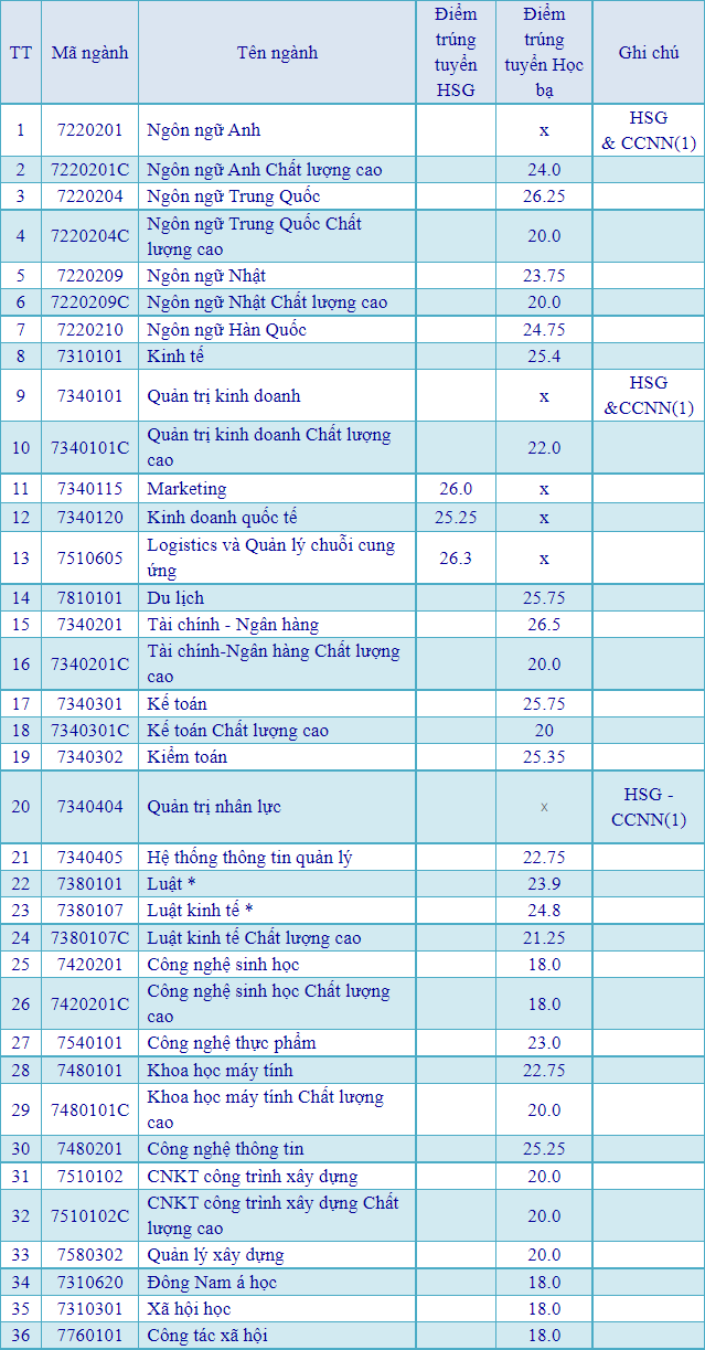 Dai hoc Mo TPHCM cong bo diem chuan hoc ba 2021