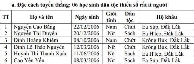 Diem chuan vao lop 10 tinh Dak Lak nam 2021