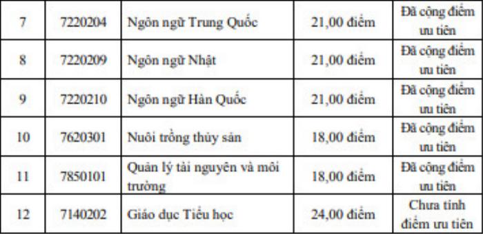 Diem chuan hoc ba Dai hoc Ha Long dot 1 nam 2021