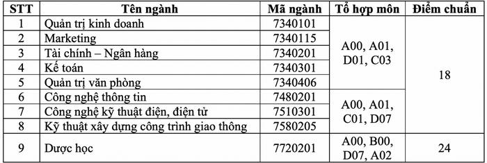 Dai hoc Kinh te ky thuat Binh Duong cong bo diem chuan hoc ba 2021