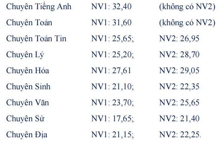 Diem chuan vao lop 10 nam 2021 THPT Chuyen Phan Ngoc Hien - Ca Mau