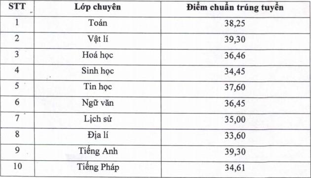 Ninh Binh cong bo diem chuan vao lop 10 Chuyen Luong Van Tuy 2021