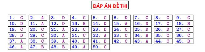 De thi thu tot nghiep THPT mon Toan 2021 - THPT Nguyen Thi Minh Khai lan 2 (Co dap an)