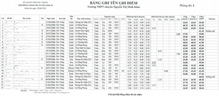 Diem thi vao lop 10 chuyen Nguyen Thi Minh Khai - Soc Trang 2021
