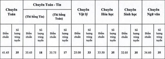 Da co diem chuan vao lop 10 Chuyen Lao Cai 2021
