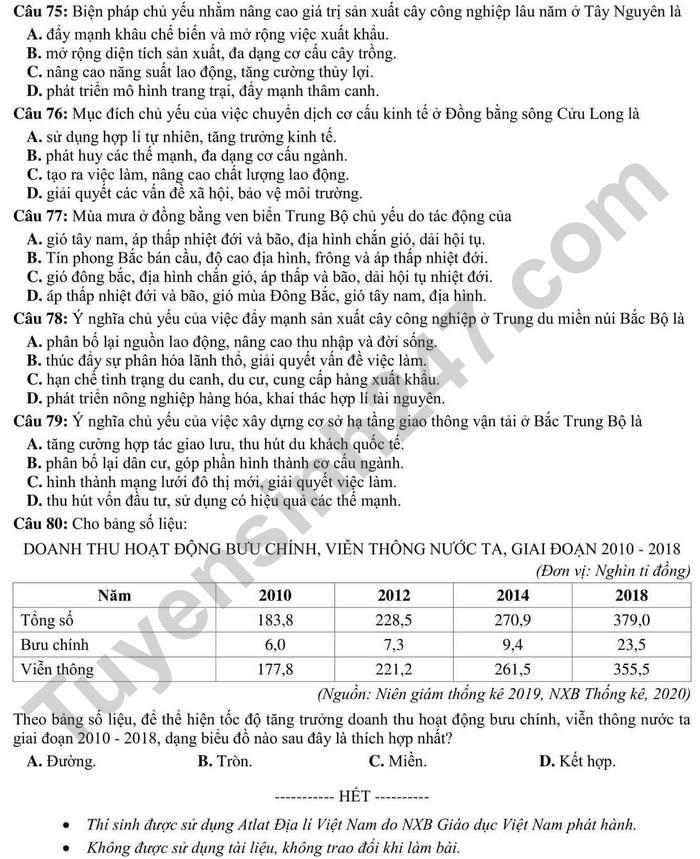 De thi thu tot nghiep THPT mon Dia 2021 tinh Hoa Binh - Co dap an