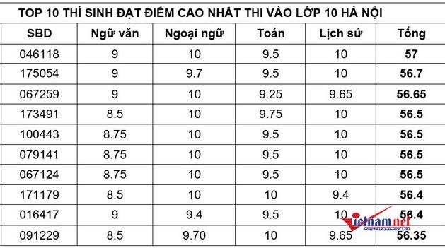 Top 10 thu khoa vao lop 10 Ha Noi nam 2021