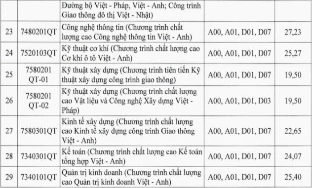 DH Giao thong van tai cong bo diem chuan hoc ba 2021